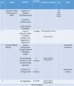 services-zoning-building-permit