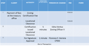 services-zoning-temporary-use-of-permit